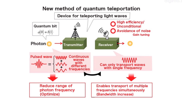 teleportation quantum physics