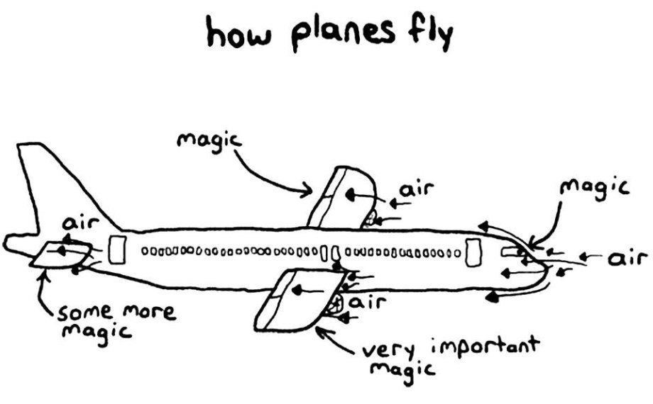 Image result for how planes fly magic