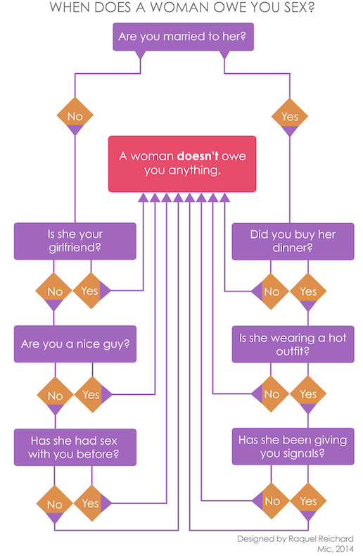 woman sex chart excuses