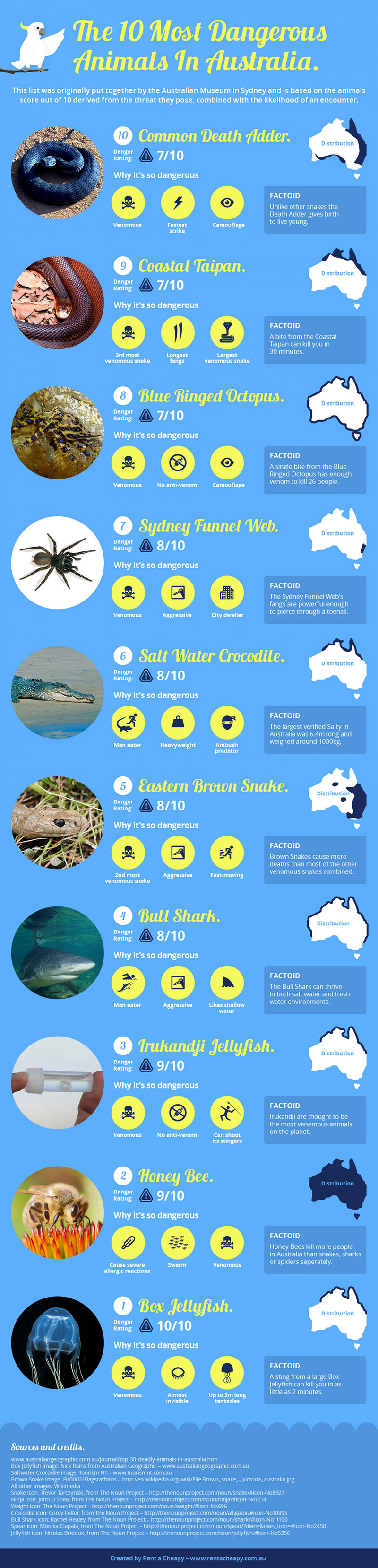 10 deadliest animals in Australia