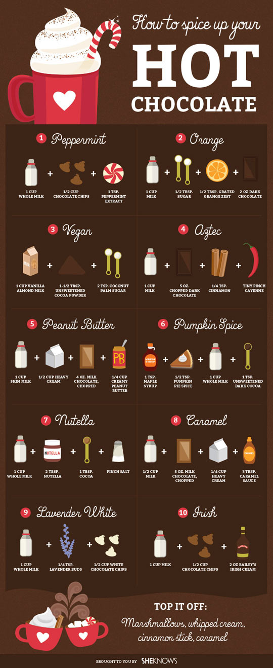 spice up drinks and coffee cheat sheet