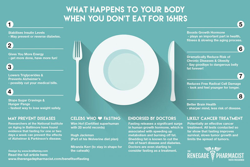 what happens to body when you fast