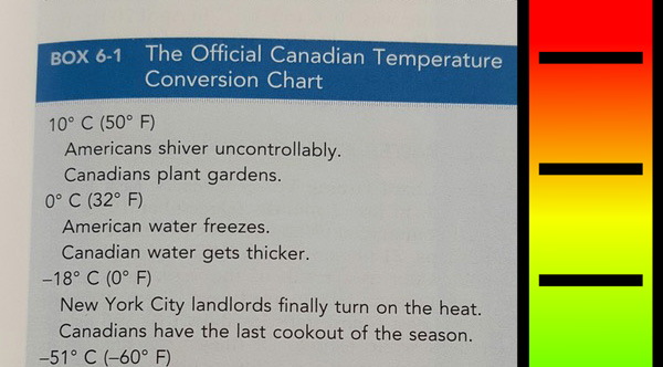 This Medical BookS Canadian Temperature Conversion Chart Will