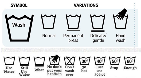 Laundry Symbols What They Actually Mean Vs What We Think They Mean