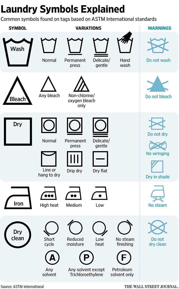 laundry symbols and their meaning