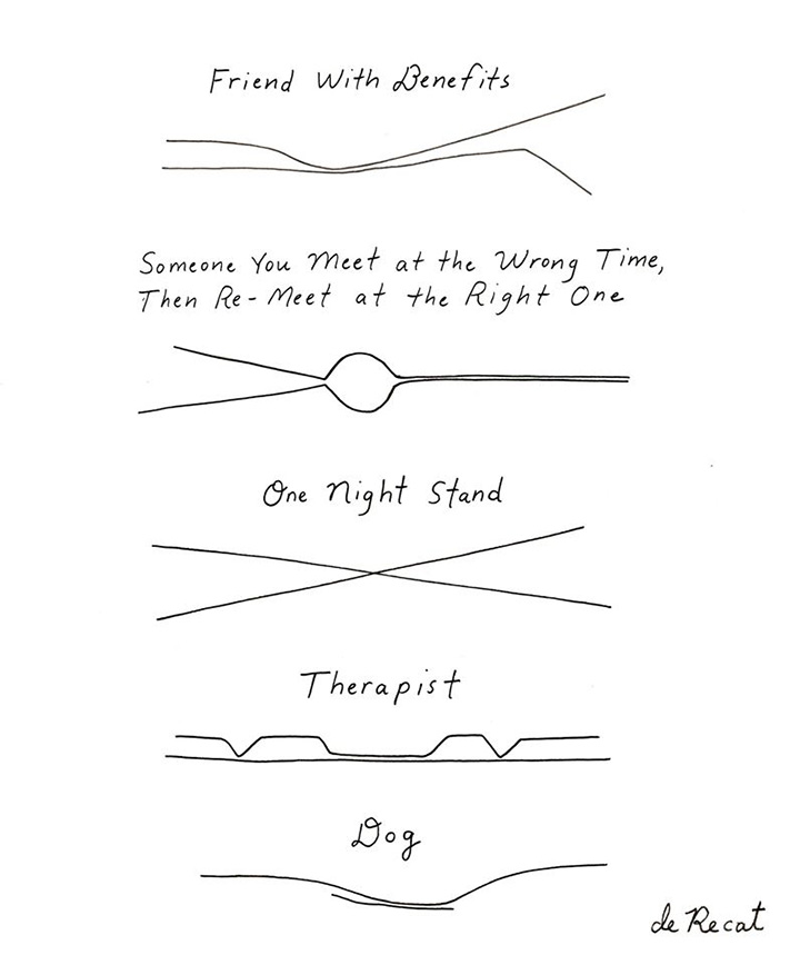 lines of closeness over time