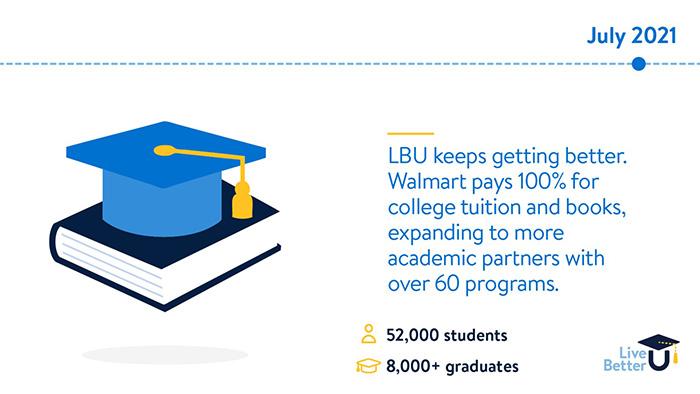 walmart pays for college LBU program